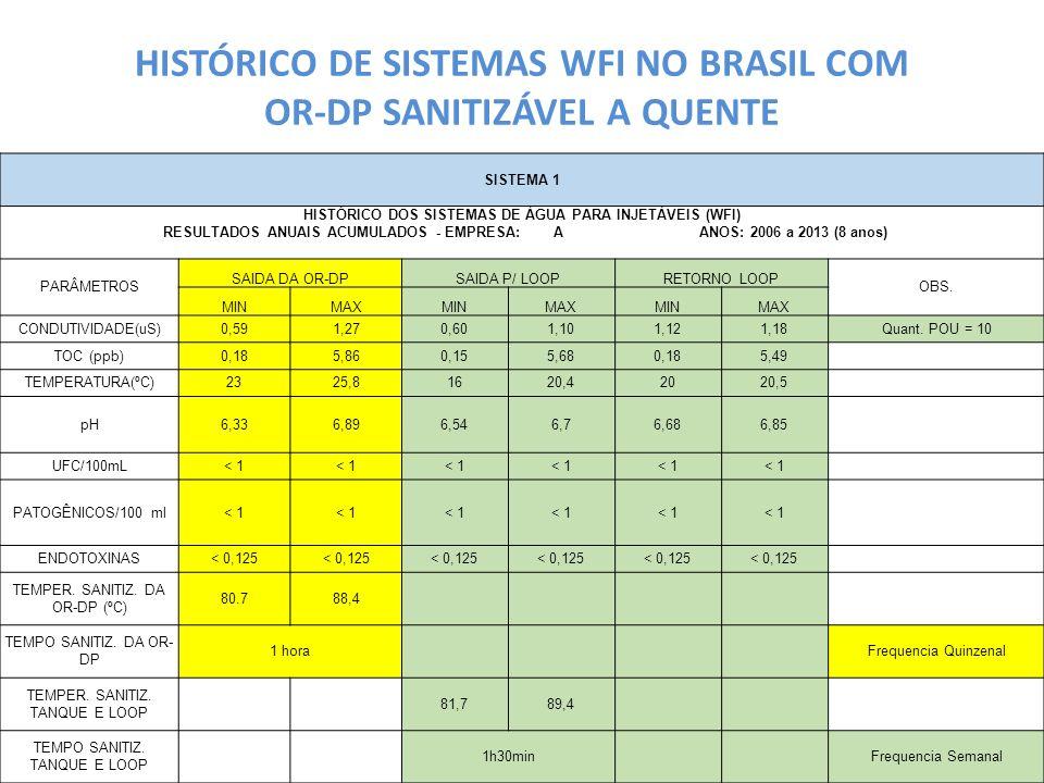 HISTÓRICO DE SISTEMAS WFI NO BRASIL COM OR-DP SANITIZÁVEL A QUENTE SISTEMA 1 HISTÓRICO DOS SISTEMAS DE ÁGUA PARA INJETÁVEIS (WFI) RESULTADOS ANUAIS AC