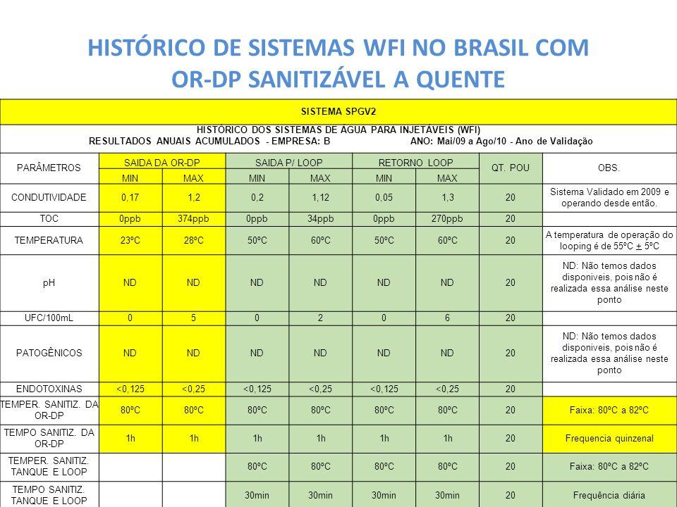 HISTÓRICO DE SISTEMAS WFI NO BRASIL COM OR-DP SANITIZÁVEL A QUENTE SISTEMA SPGV2 HISTÓRICO DOS SISTEMAS DE ÁGUA PARA INJETÁVEIS (WFI) RESULTADOS ANUAI