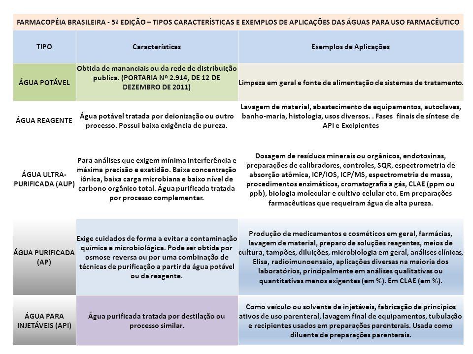 FARMACOPÉIA BRASILEIRA - 5ª EDIÇÃO - ESPECIFICAÇÕES DAS ÁGUAS PARA USO FARMACÊUTICO TIPOCondutividadeTOC Contagem Microbiológica PatogênicosEndotoxinas ÁGUA POTÁVELNA PORTARIA Nº 2.914 (ANEXOS I, XIII E XIV) NA ÁGUA REAGENTE1,0 a 5,0 µS/cm< 200 ppb Evitar a proliferação microbiana nos pontos circulação, distribuição e armazenamento.