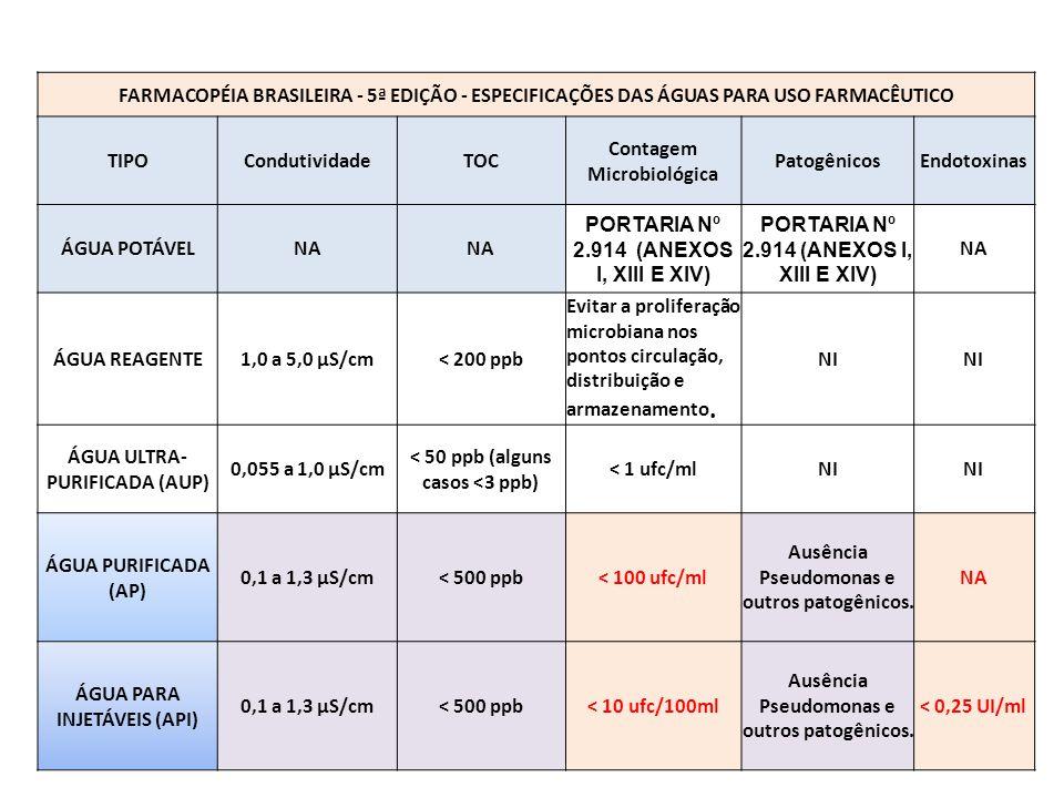 FARMACOPÉIA BRASILEIRA - 5ª EDIÇÃO - ESPECIFICAÇÕES DAS ÁGUAS PARA USO FARMACÊUTICO TIPOCondutividadeTOC Contagem Microbiológica PatogênicosEndotoxina