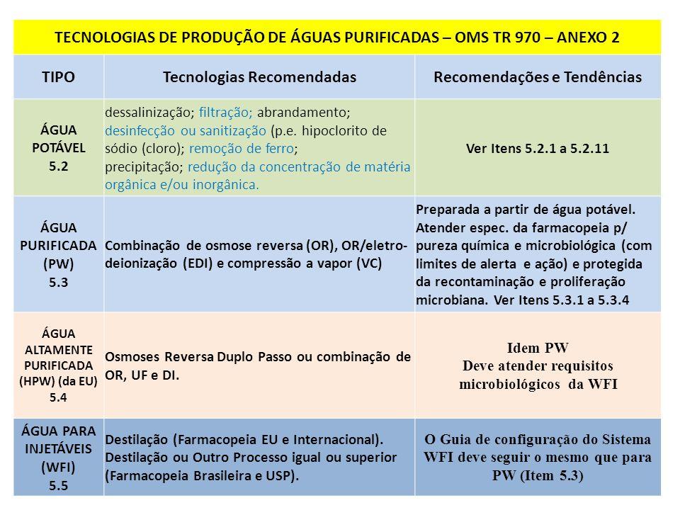 TECNOLOGIAS DE PRODUÇÃO DE ÁGUAS PURIFICADAS – GUIA ANVISA 2013 TIPOTecnologias RecomendadasRecomendações e Tendências ÁGUA PURIFICADA (AP ou PW) DI, OR, UF e/ou EDI Ou combinação dessas tecnologias.