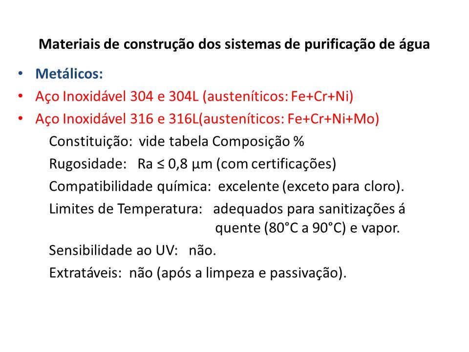 Materiais de construção dos sistemas de purificação de água Metálicos: Aço Inoxidável 304 e 304L (austeníticos: Fe+Cr+Ni) Aço Inoxidável 316 e 316L(au