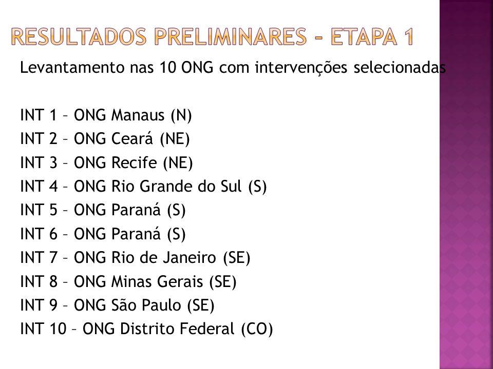 Levantamento nas 10 ONG com intervenções selecionadas INT 1 – ONG Manaus (N) INT 2 – ONG Ceará (NE) INT 3 – ONG Recife (NE) INT 4 – ONG Rio Grande do