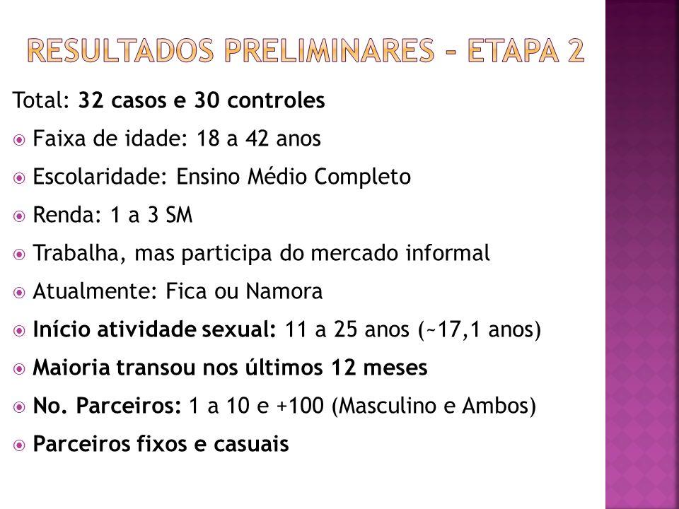 Total: 32 casos e 30 controles Faixa de idade: 18 a 42 anos Escolaridade: Ensino Médio Completo Renda: 1 a 3 SM Trabalha, mas participa do mercado inf