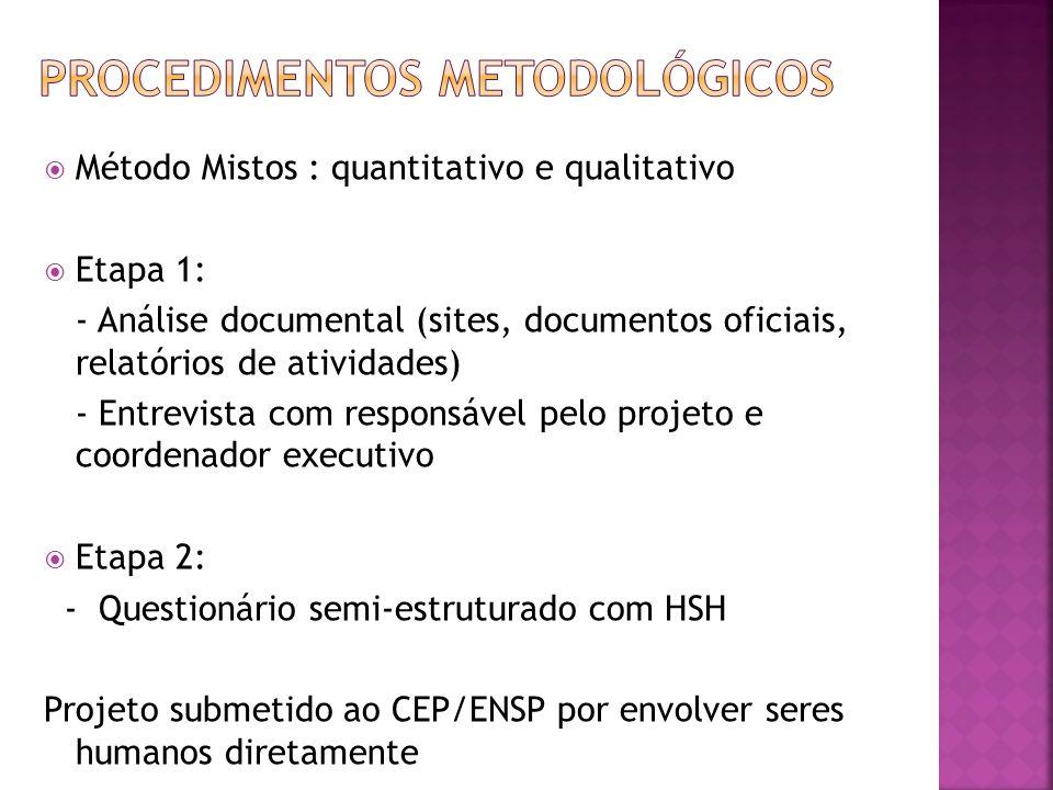 Método Mistos : quantitativo e qualitativo Etapa 1: - Análise documental (sites, documentos oficiais, relatórios de atividades) - Entrevista com respo