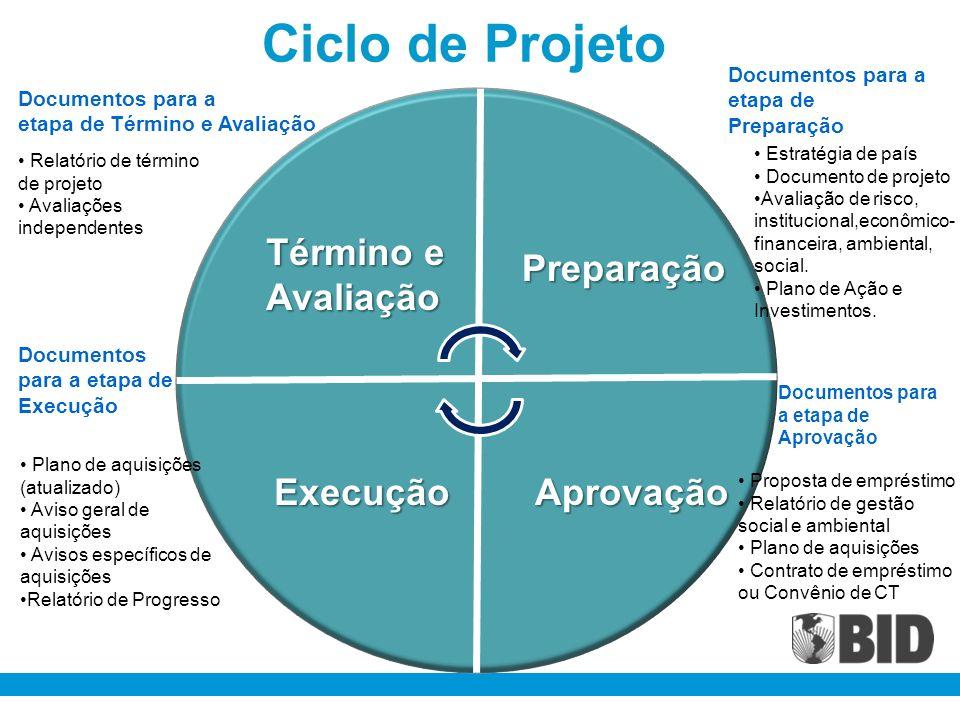 Ciclo de Projeto Preparação AprovaçãoExecução Término e Avaliação Documentos para a etapa de Preparação Documentos para a etapa de Término e Avaliação