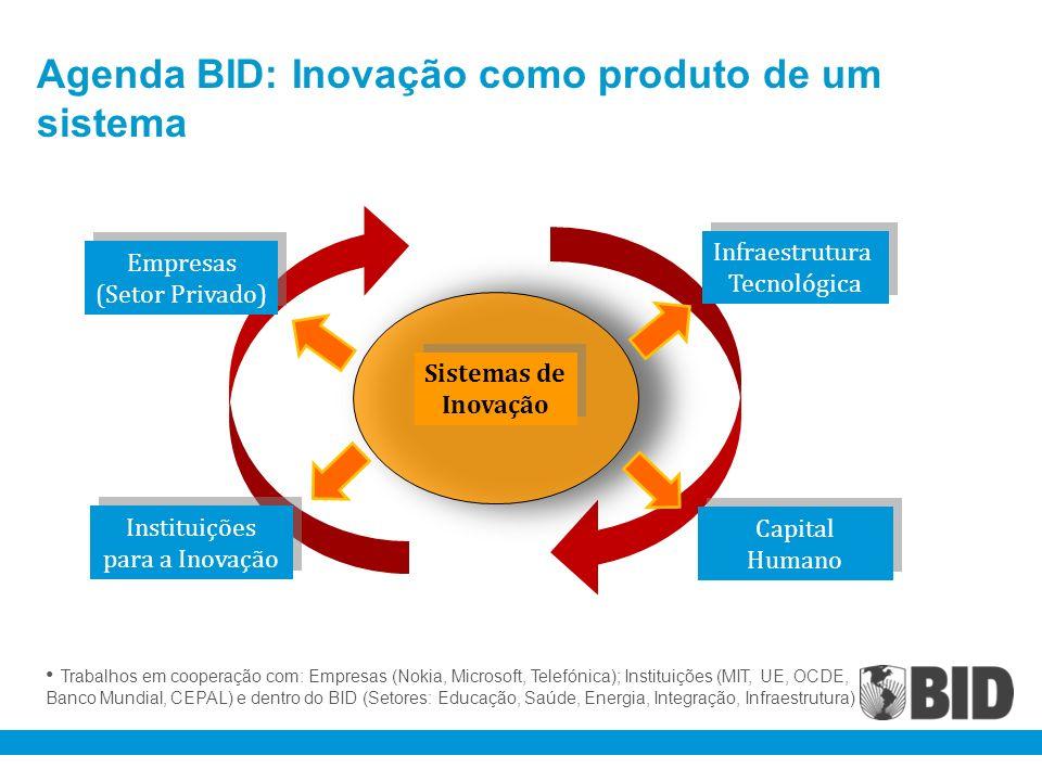 Agenda BID: Inovação como produto de um sistema Trabalhos em cooperação com: Empresas (Nokia, Microsoft, Telefónica); Instituições (MIT, UE, OCDE, Ban