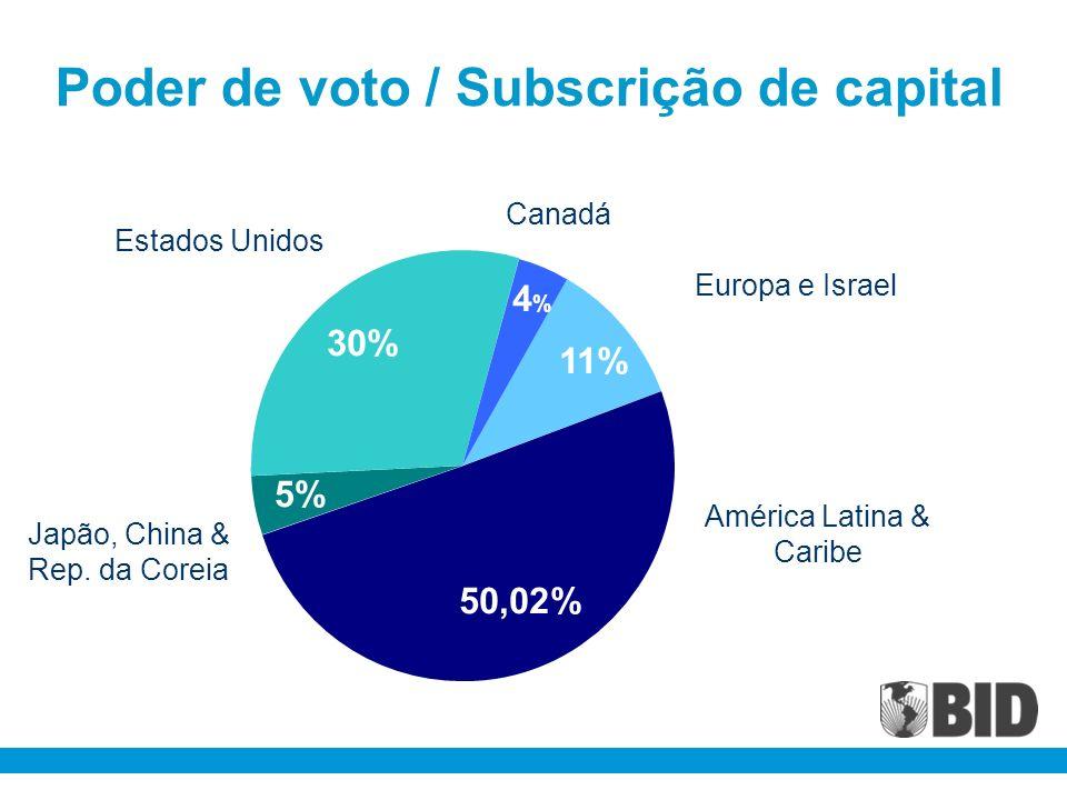 Poder de voto / Subscrição de capital América Latina & Caribe Japão, China & Rep. da Coreia 5% Estados Unidos 30% Canadá 4%4% Europa e Israel 11% 50,0