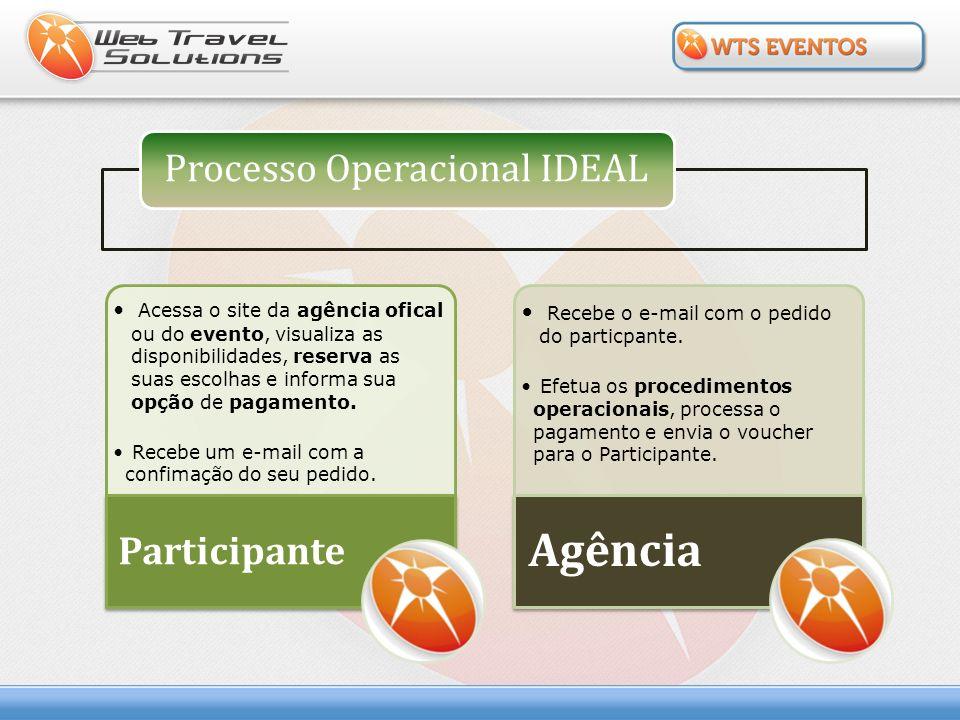 Acessa o site da agência ofical ou do evento, visualiza as disponibilidades, reserva as suas escolhas e informa sua opção de pagamento. Recebe um e-ma