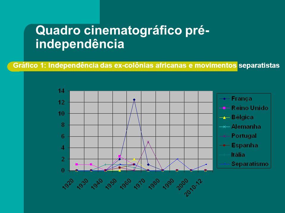 Quadro cinematográfico pré- independência [1] [1] Fonte: http://www.nollywood.com/, acesso em: 18.02.2012.http://www.nollywood.com/ Gráfico 1: Indepen