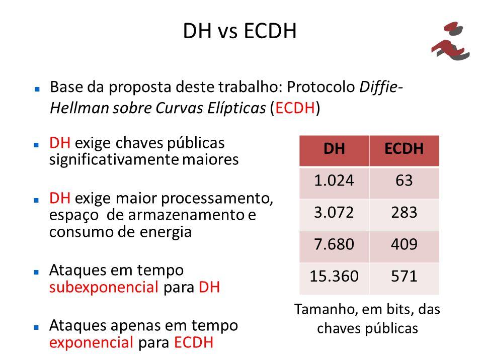 DH vs ECDH DH exige chaves públicas significativamente maiores DH exige maior processamento, espaço de armazenamento e consumo de energia Ataques em t