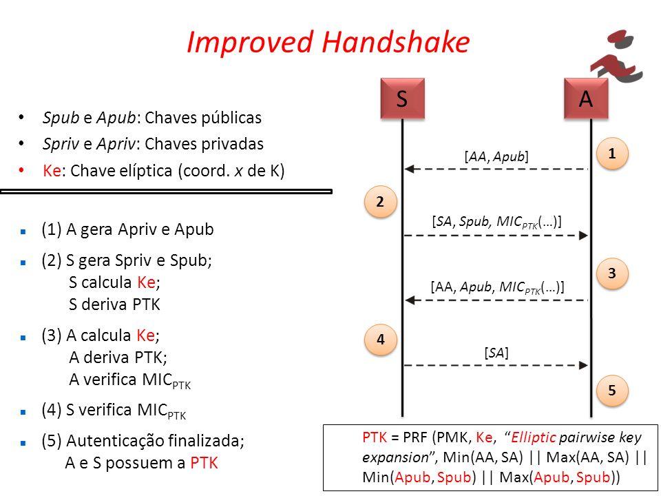 Improved Handshake Spub e Apub: Chaves públicas Spriv e Apriv: Chaves privadas Ke: Chave elíptica (coord. x de K) S S A A [AA, Apub] [SA, Spub, MIC PT