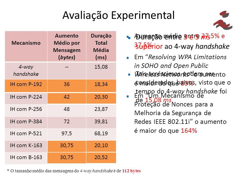 Avaliação Experimental Mecanismo Aumento Médio por Mensagem (bytes) Duração Total Média (ms) 4-way handshake --15,08 IH com P-1923618,34 IH com P-2244