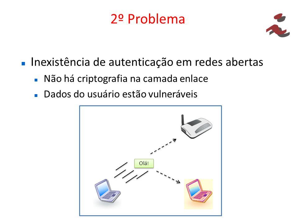 2º Problema I nexistência de autenticação em redes abertas Não há criptografia na camada enlace Dados do usuário estão vulneráveis Olá !