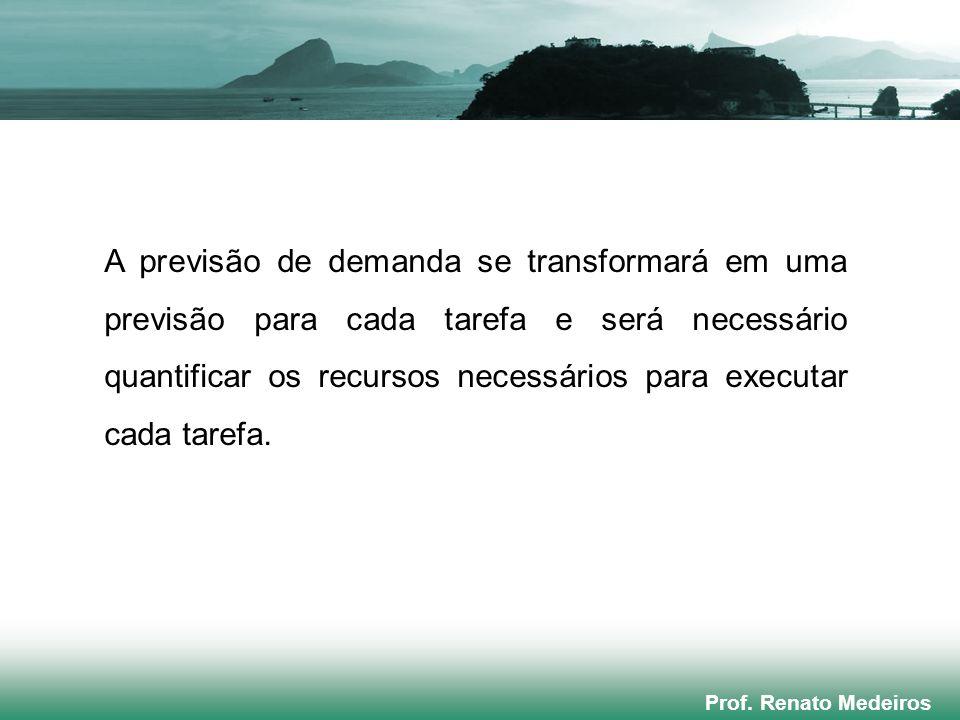 Prof. Renato Medeiros A previsão de demanda se transformará em uma previsão para cada tarefa e será necessário quantificar os recursos necessários par