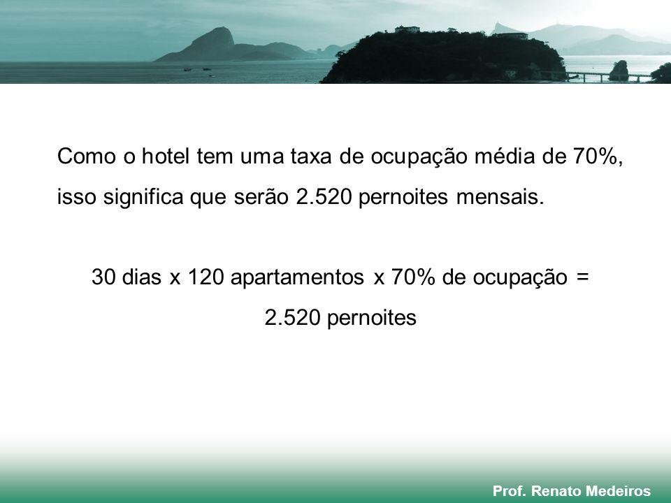 Prof. Renato Medeiros Como o hotel tem uma taxa de ocupação média de 70%, isso significa que serão 2.520 pernoites mensais. 30 dias x 120 apartamentos