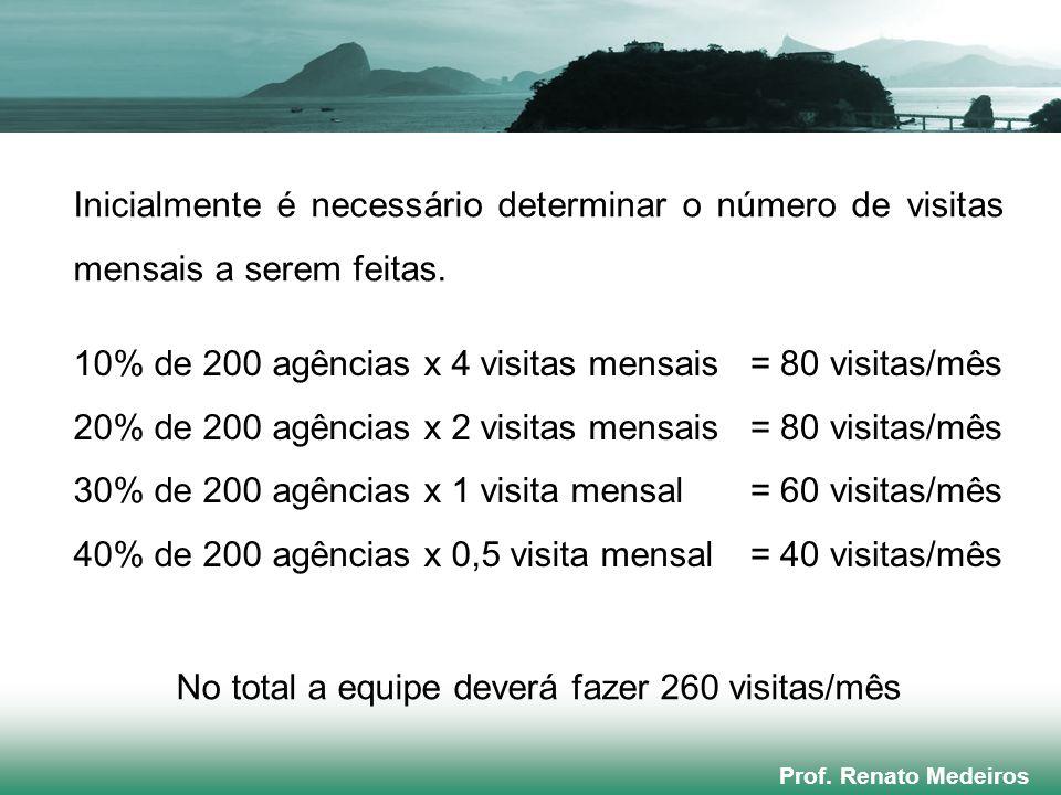 Prof. Renato Medeiros Inicialmente é necessário determinar o número de visitas mensais a serem feitas. No total a equipe deverá fazer 260 visitas/mês
