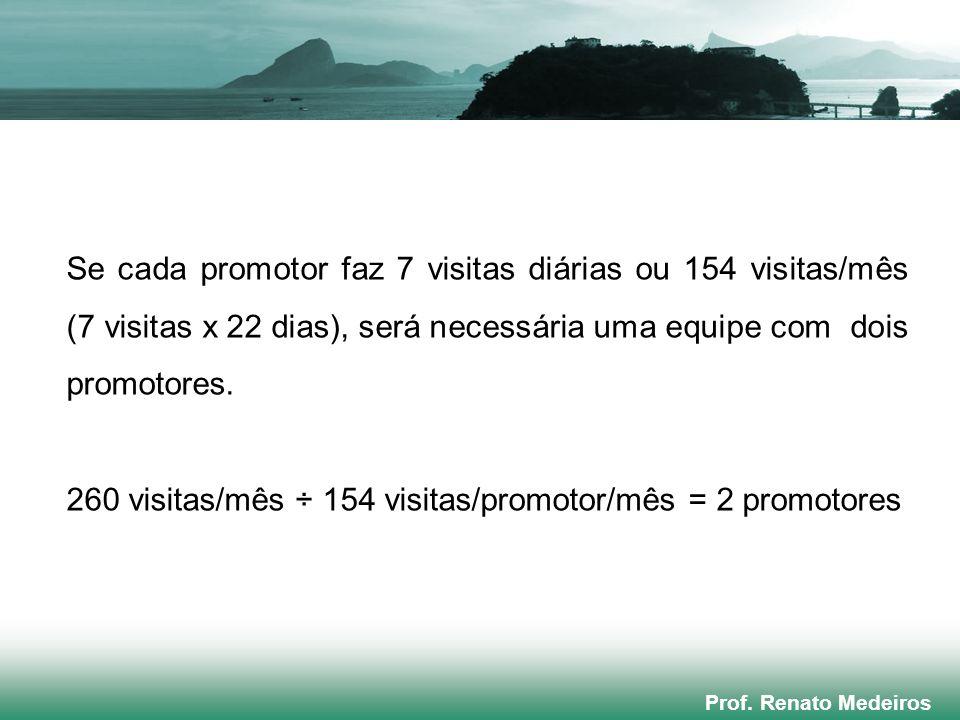 Prof. Renato Medeiros Se cada promotor faz 7 visitas diárias ou 154 visitas/mês (7 visitas x 22 dias), será necessária uma equipe com dois promotores.