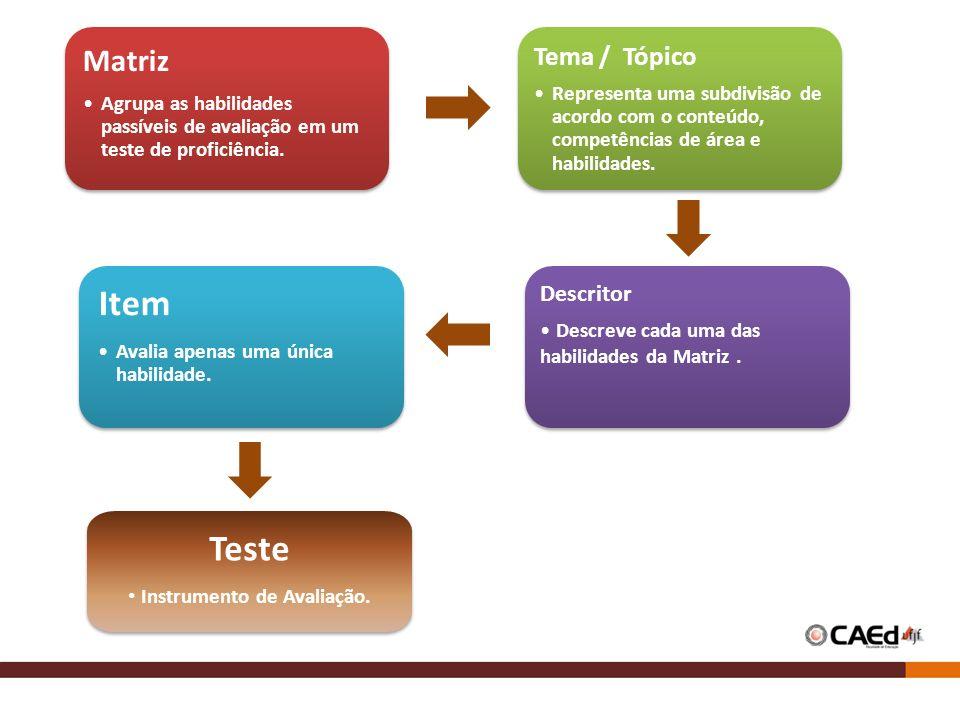 Matriz Agrupa as habilidades passíveis de avaliação em um teste de proficiência. Matriz Agrupa as habilidades passíveis de avaliação em um teste de pr