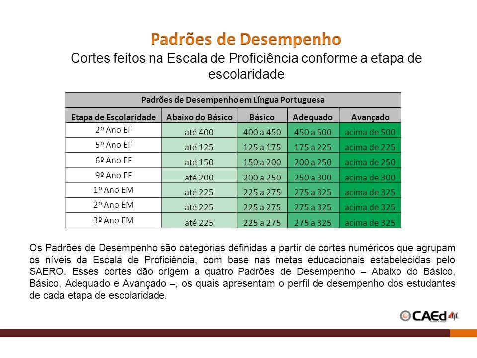 Padrões de Desempenho em Língua Portuguesa Etapa de EscolaridadeAbaixo do BásicoBásicoAdequadoAvançado 2º Ano EF até 400400 a 450450 a 500acima de 500