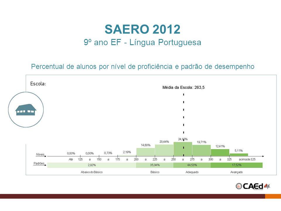 SAERO 2012 9º ano EF - Língua Portuguesa Percentual de alunos por nível de proficiência e padrão de desempenho