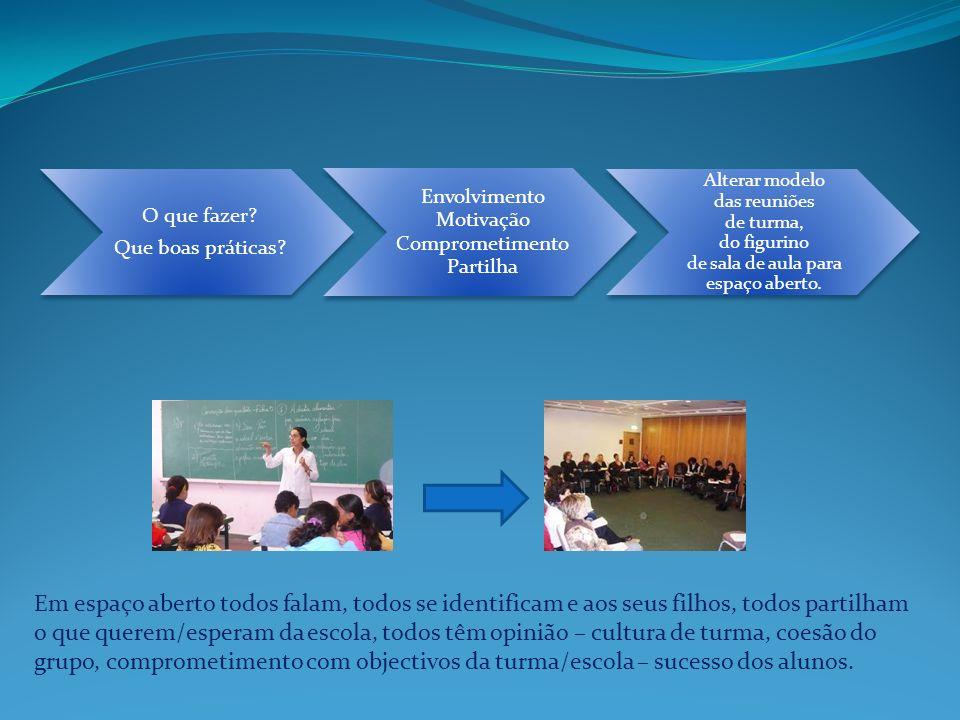 O que fazer? Que boas práticas? Envolvimento Motivação Comprometimento Partilha Alterar modelo das reuniões de turma, do figurino de sala de aula para