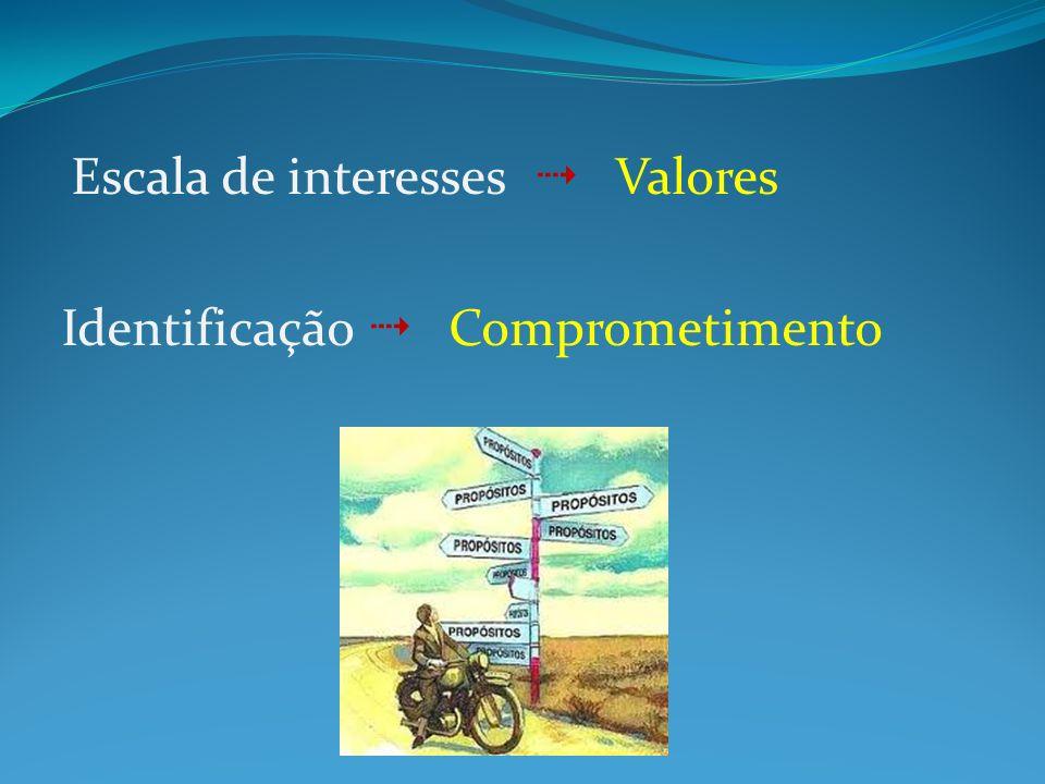 Escala de interesses Valores Identificação Comprometimento