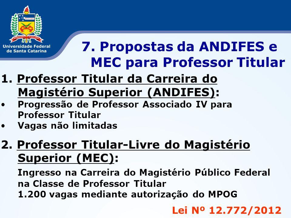 Lei Nº 12.772/2012 7. Propostas da ANDIFES e MEC para Professor Titular 1. Professor Titular da Carreira do Magistério Superior (ANDIFES): Progressão