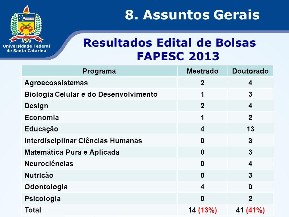 Resultados Edital de Bolsas FAPESC 2013 8. Assuntos Gerais ProgramaMestradoDoutorado Agroecossistemas24 Biologia Celular e do Desenvolvimento13 Design