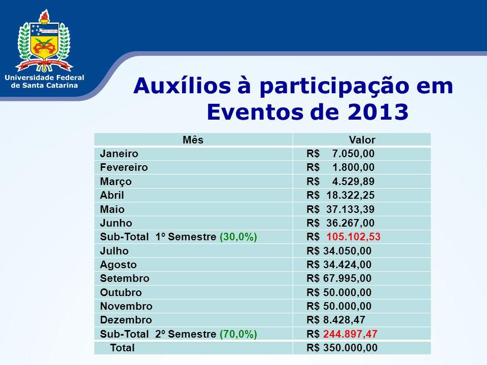 Auxílios à participação em Eventos de 2013 MêsValor JaneiroR$ 7.050,00 FevereiroR$ 1.800,00 MarçoR$ 4.529,89 AbrilR$ 18.322,25 MaioR$ 37.133,39 JunhoR