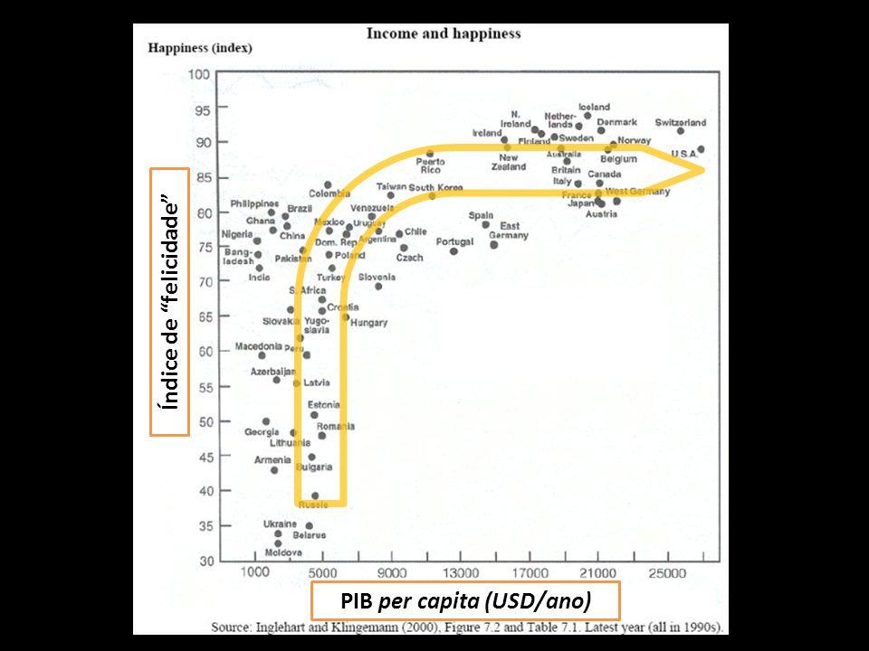 PIB per capita (USD/ano) Índice de felicidade
