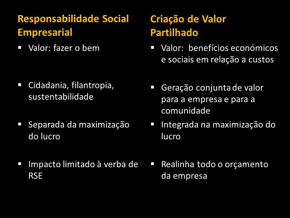 Responsabilidade Social Empresarial Valor: fazer o bem om oim im oim oim oim oim oim oim Cidadania, filantropia, sustentabilidade Separada da maximiza