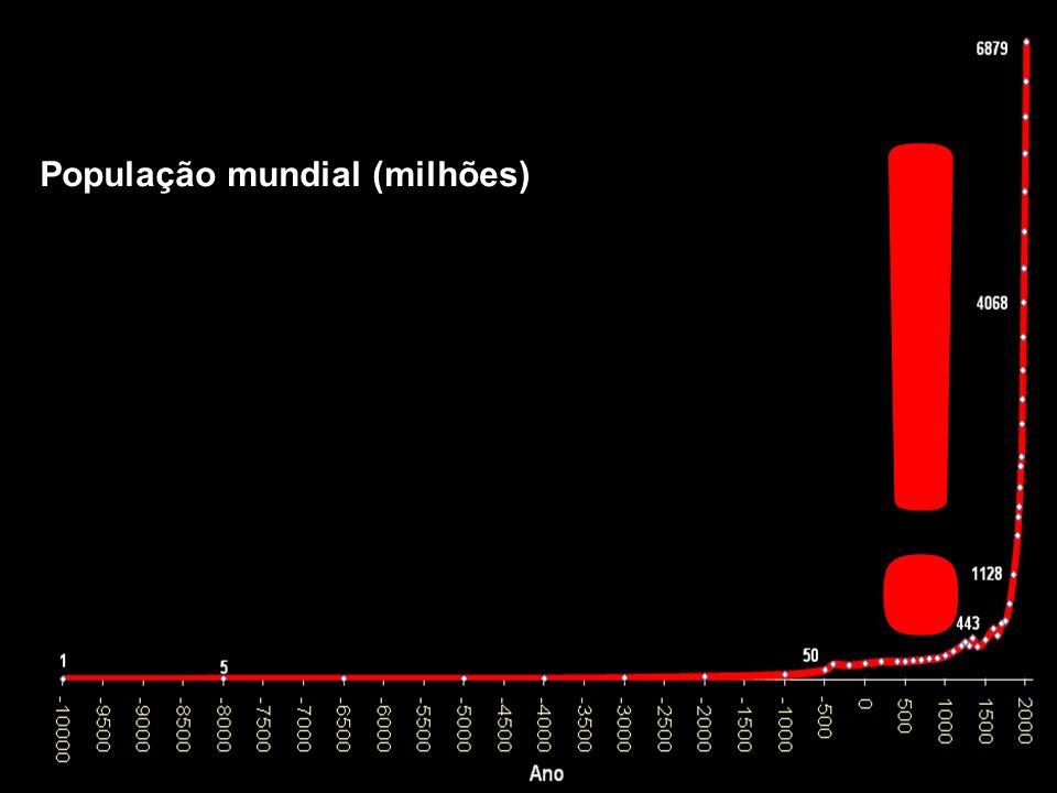População mundial (milhões) !