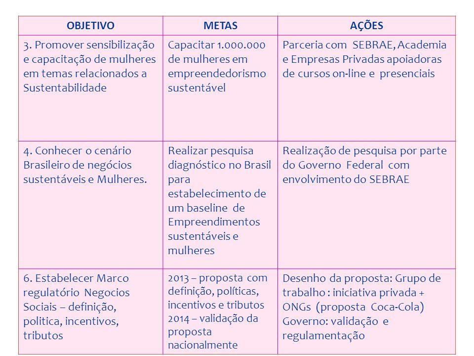 OBJETIVOMETASAÇÕES 3. Promover sensibilização e capacitação de mulheres em temas relacionados a Sustentabilidade Capacitar 1.000.000 de mulheres em em