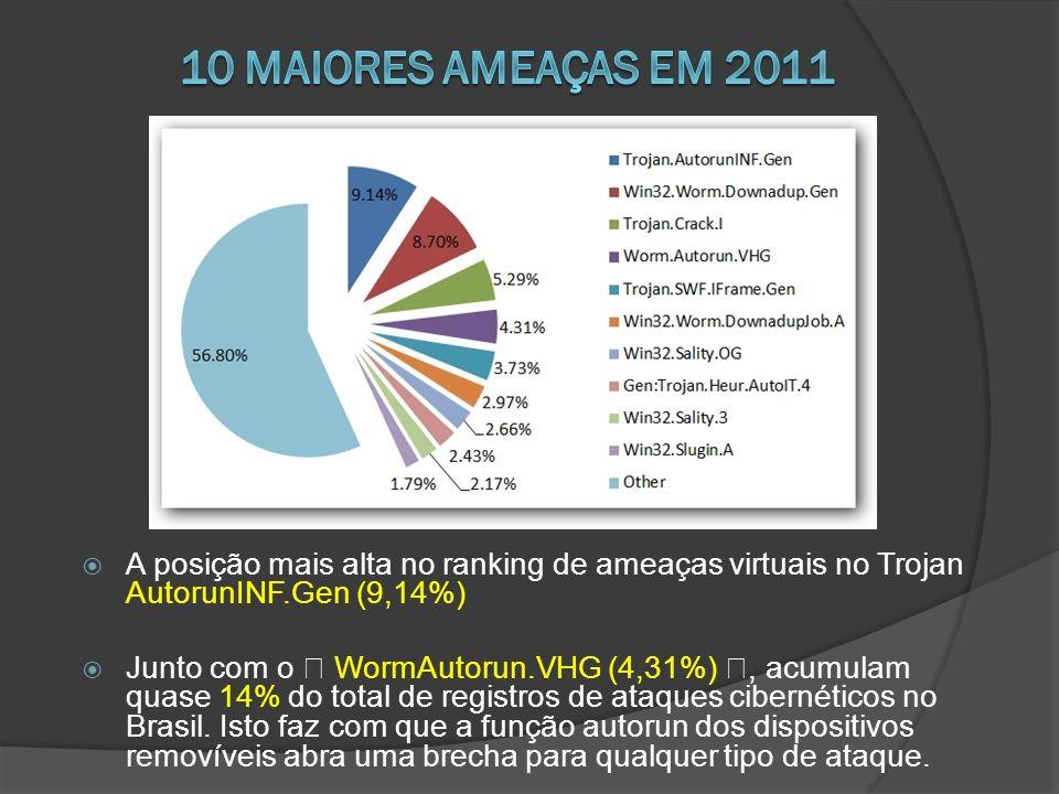 A posição mais alta no ranking de ameaças virtuais no Trojan AutorunINF.Gen (9,14%) Junto com o – WormAutorun.VHG (4,31%) –, acumulam quase 14% do total de registros de ataques cibernéticos no Brasil.