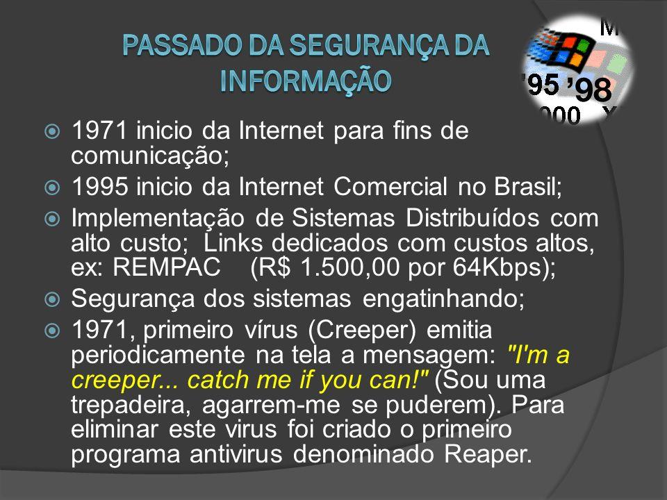 1971 inicio da Internet para fins de comunicação; 1995 inicio da Internet Comercial no Brasil; Implementação de Sistemas Distribuídos com alto custo;