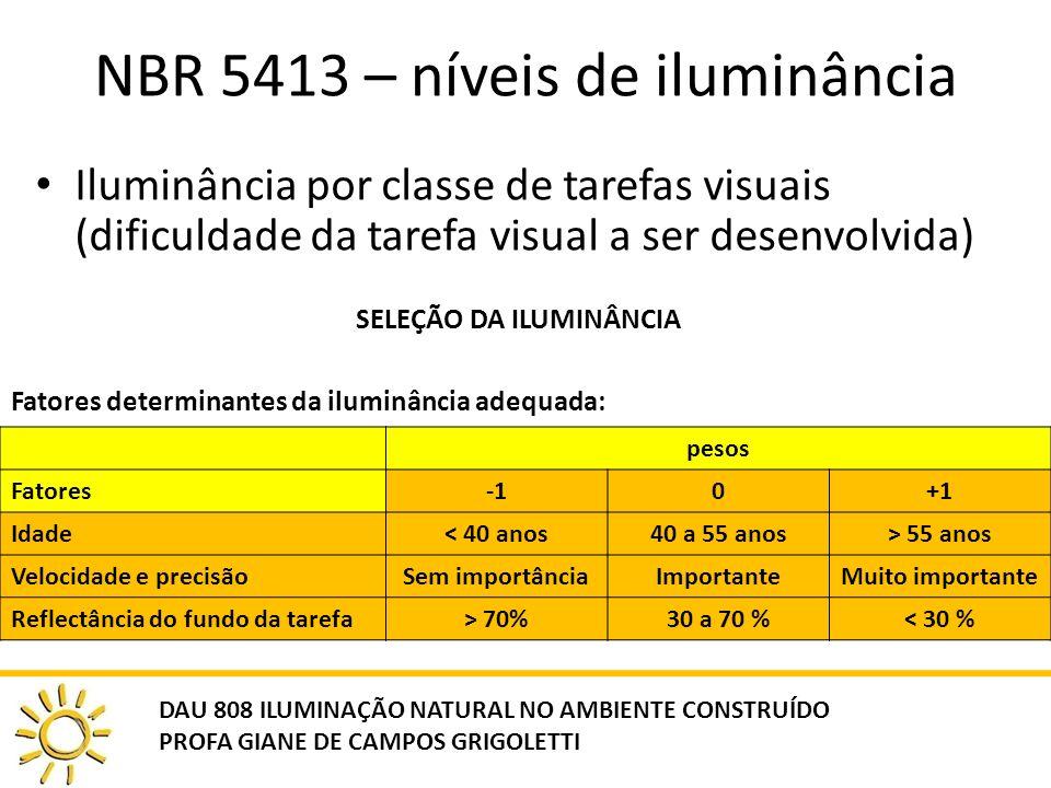 NBR 5413 – níveis de iluminância Iluminância por classe de tarefas visuais (dificuldade da tarefa visual a ser desenvolvida) SELEÇÃO DA ILUMINÂNCIA Fatores determinantes da iluminância adequada: pesos Fatores0+1 Idade< 40 anos40 a 55 anos> 55 anos Velocidade e precisãoSem importânciaImportanteMuito importante Reflectância do fundo da tarefa> 70%30 a 70 %< 30 % DAU 808 ILUMINAÇÃO NATURAL NO AMBIENTE CONSTRUÍDO PROFA GIANE DE CAMPOS GRIGOLETTI