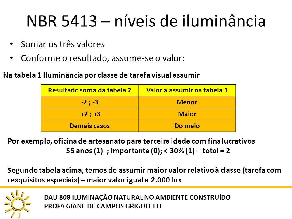 NBR 5413 – níveis de iluminância Somar os três valores Conforme o resultado, assume-se o valor: Na tabela 1 Iluminância por classe de tarefa visual assumir DAU 808 ILUMINAÇÃO NATURAL NO AMBIENTE CONSTRUÍDO PROFA GIANE DE CAMPOS GRIGOLETTI Resultado soma da tabela 2Valor a assumir na tabela 1 -2 ; -3Menor +2 ; +3Maior Demais casosDo meio Por exemplo, oficina de artesanato para terceira idade com fins lucrativos 55 anos (1) ; importante (0); < 30% (1) – total = 2 Segundo tabela acima, temos de assumir maior valor relativo à classe (tarefa com resquisitos especiais) – maior valor igual a 2.000 lux