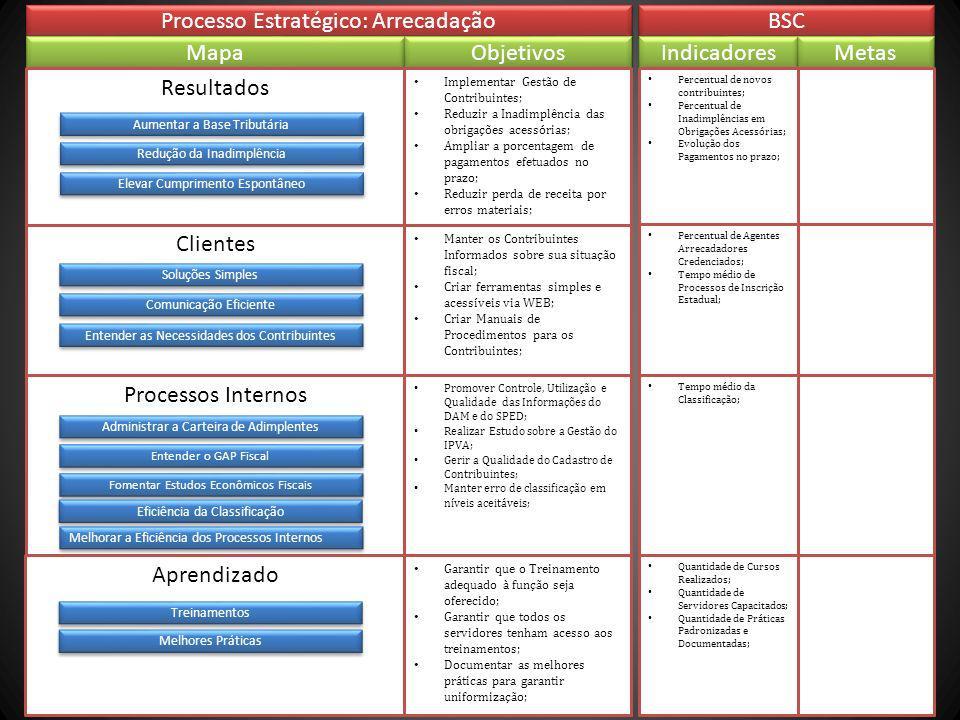 Clientes Processo Estratégico: Arrecadação BSC Mapa Objetivos Resultados Processos Internos Aprendizado Implementar Gestão de Contribuintes; Reduzir a Inadimplência das obrigações acessórias; Ampliar a porcentagem de pagamentos efetuados no prazo; Reduzir perda de receita por erros materiais; Promover Controle, Utilização e Qualidade das Informações do DAM e do SPED; Realizar Estudo sobre a Gestão do IPVA; Gerir a Qualidade do Cadastro de Contribuintes; Manter erro de classificação em níveis aceitáveis; Indicadores Metas Percentual de novos contribuintes; Percentual de Inadimplências em Obrigações Acessórias; Evolução dos Pagamentos no prazo; Tempo médio da Classificação; Manter os Contribuintes Informados sobre sua situação fiscal; Criar ferramentas simples e acessíveis via WEB; Criar Manuais de Procedimentos para os Contribuintes; Percentual de Agentes Arrecadadores Credenciados; Tempo médio de Processos de Inscrição Estadual; Aumentar a Base Tributária Redução da Inadimplência Soluções Simples Comunicação Eficiente Administrar a Carteira de Adimplentes Entender as Necessidades dos Contribuintes Entender o GAP Fiscal Elevar Cumprimento Espontâneo Melhores Práticas Garantir que o Treinamento adequado à função seja oferecido; Garantir que todos os servidores tenham acesso aos treinamentos; Documentar as melhores práticas para garantir uniformização; Quantidade de Cursos Realizados; Quantidade de Servidores Capacitados; Quantidade de Práticas Padronizadas e Documentadas; Melhorar a Eficiência dos Processos Internos Treinamentos Fomentar Estudos Econômicos Fiscais Eficiência da Classificação