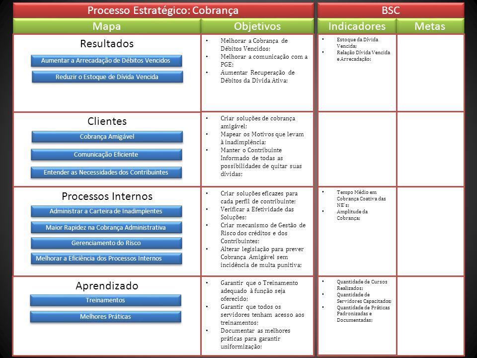 Clientes Processo Estratégico: Cobrança BSC Mapa Objetivos Resultados Processos Internos Aprendizado Melhorar a Cobrança de Débitos Vencidos; Melhorar a comunicação com a PGE; Aumentar Recuperação de Débitos da Dívida Ativa; Criar soluções eficazes para cada perfil de contribuinte; Verificar a Efetividade das Soluções; Criar mecanismo de Gestão de Risco dos créditos e dos Contribuintes; Alterar legislação para prever Cobrança Amigável sem incidência de multa punitiva; Indicadores Metas Estoque da Dívida Vencida; Relação Dívida Vencida e Arrecadação; Tempo Médio em Cobrança Coativa das NE s; Amplitude da Cobrança; Criar soluções de cobrança amigável; Mapear os Motivos que levam à inadimplência; Manter o Contribuinte Informado de todas as possibilidades de quitar suas dívidas; Aumentar a Arrecadação de Débitos Vencidos Cobrança Amigável Comunicação Eficiente Administrar a Carteira de Inadimplentes Reduzir o Estoque de Dívida Vencida Maior Rapidez na Cobrança Administrativa Gerenciamento do Risco Melhores Práticas Quantidade de Cursos Realizados; Quantidade de Servidores Capacitados; Quantidade de Práticas Padronizadas e Documentadas; Garantir que o Treinamento adequado à função seja oferecido; Garantir que todos os servidores tenham acesso aos treinamentos; Documentar as melhores práticas para garantir uniformização; Melhorar a Eficiência dos Processos Internos Treinamentos Entender as Necessidades dos Contribuintes