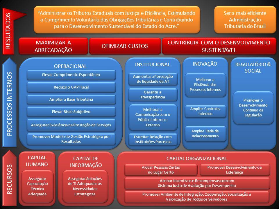 CAPITAL HUMANO CAPITAL DE INFORMAÇÃO CAPITAL ORGANIZACIONAL Assegurar Capacitação Técnica Adequada Assegurar Soluções de TI Adequadas às Necessidades Estratégicas Alinhar Incentivos e Recompensas com um Sistema Justo de Avaliação por Desempenho Alinhar Incentivos e Recompensas com um Sistema Justo de Avaliação por Desempenho Alocar Pessoas Certas no Lugar Certo Alocar Pessoas Certas no Lugar Certo Promover Ambiente de Integração, Cooperação, Socialização e Valorização de Todos os Servidores Promover Ambiente de Integração, Cooperação, Socialização e Valorização de Todos os Servidores Promover Desenvolvimento de Liderança OPERACIONAL INSTITUCIONAL INOVAÇÃO REGULATÓRIO & SOCIAL Ampliar a Base Tributária Promover Modelo de Gestão Estratégica por Resultados Elevar Risco Subjetivo Assegurar Excelência na Prestação de Serviços Elevar Cumprimento Espontâneo Reduzir o GAP Fiscal Estreitar Relação com Instituições Parceiras Melhorar a Comunicação com o Público Interno e Externo Aumentar a Percepção de Equidade da AT Garantir a Transparência Melhorar a Eficiência dos Processos Internos Ampliar Controles Internos Ampliar Rede de Relacionamento Promover o Desenvolvimento Contínuo da Legislação MAXIMIZAR A ARRECADAÇÃO OTIMIZAR CUSTOS Administrar os Tributos Estaduais com Justiça e Eficiência, Estimulando o Cumprimento Voluntário das Obrigações Tributárias e Contribuindo para o Desenvolvimento Sustentável do Estado do Acre.