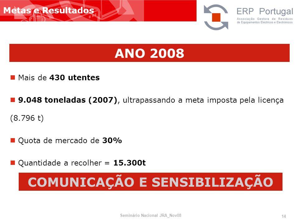 Metas e Resultados ANO 2008 Mais de 430 utentes 9.048 toneladas (2007), ultrapassando a meta imposta pela licença (8.796 t) Quota de mercado de 30% Qu