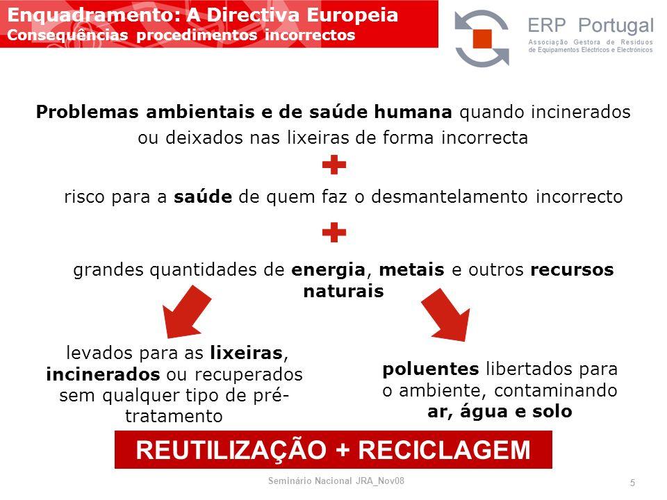 Problemas ambientais e de saúde humana quando incinerados ou deixados nas lixeiras de forma incorrecta Enquadramento: A Directiva Europeia Consequênci