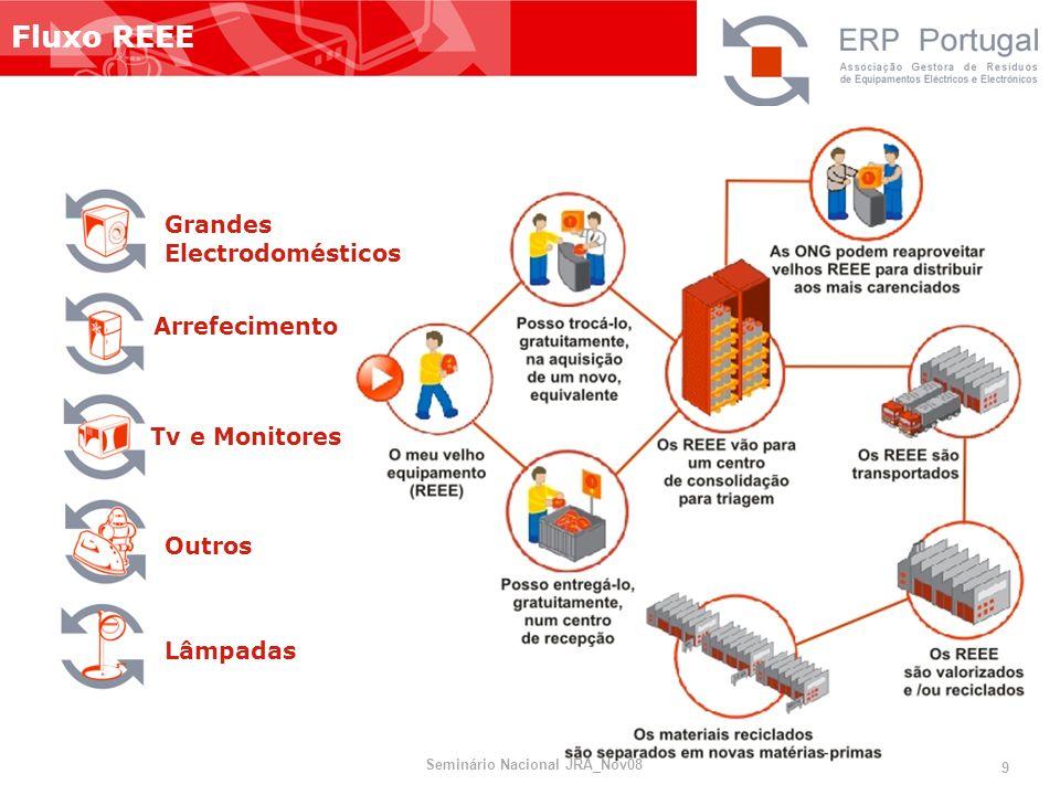 Fluxo REEE Grandes Electrodomésticos Arrefecimento Tv e Monitores Outros Lâmpadas Seminário Nacional JRA_Nov08 9