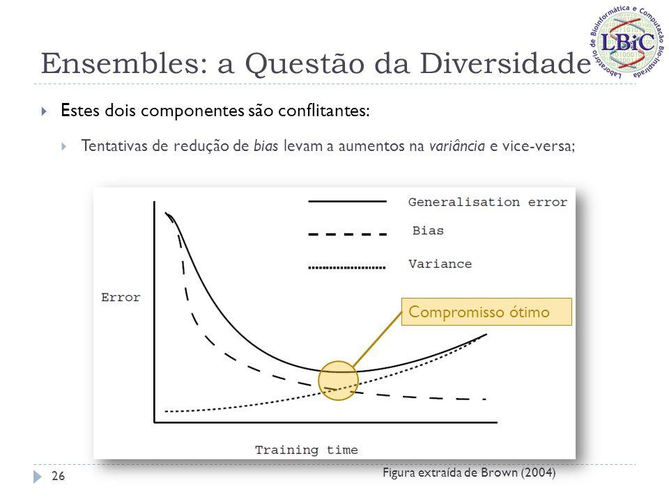 Ensembles: a Questão da Diversidade Ambiguity Decomposition (Krogh & Vedelsby, 1995): Considere um ensemble com combinação convexa de seus componentes, ou seja: Para uma dada amostra dos dados, a teoria de Ambiguity Decomposition mostra que (d é o valor desejado): ou seja, o erro quadrático do ensemble é garantidamente menor ou igual ao erro quadrático médio de seus componentes.