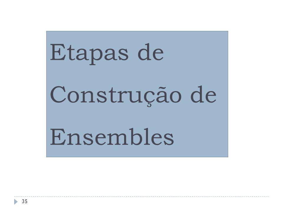 Ensembles: Etapas de Construção GERAÇÃO (treinamento) SELEÇÃO COMBINAÇÃO x1x1......