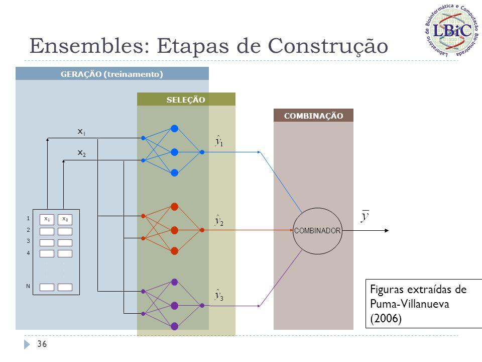 Ensembles: Etapas de Construção % Teste Dados Disponíveis % Treina- mento % Validação Geração dos Componentes % Seleção Combinação 37 Figuras extraídas de Puma-Villanueva (2006)