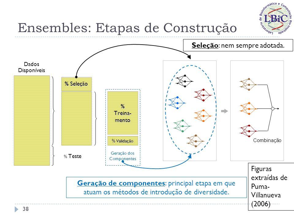 Ensembles: Etapas de Construção Separação ideal dos dados: Treinamento; Validação; Seleção; Teste; Nem sempre é possível fazer tal divisão, quando se tem um pequeno número de amostras; Divide-se então o conjunto de dados apenas em: Treinamento, Validação (usado também na seleção) e Teste; ou Treinamento (usado no treinamento e seleção) e Teste.