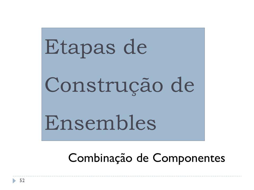 Ensembles: Etapas de Construção Regressão: Média Simples: Combinação Classificação: Voto Majoritário: 200 175 190 =188,33 Média Ponderada sem bias; Média Ponderada com bias;...