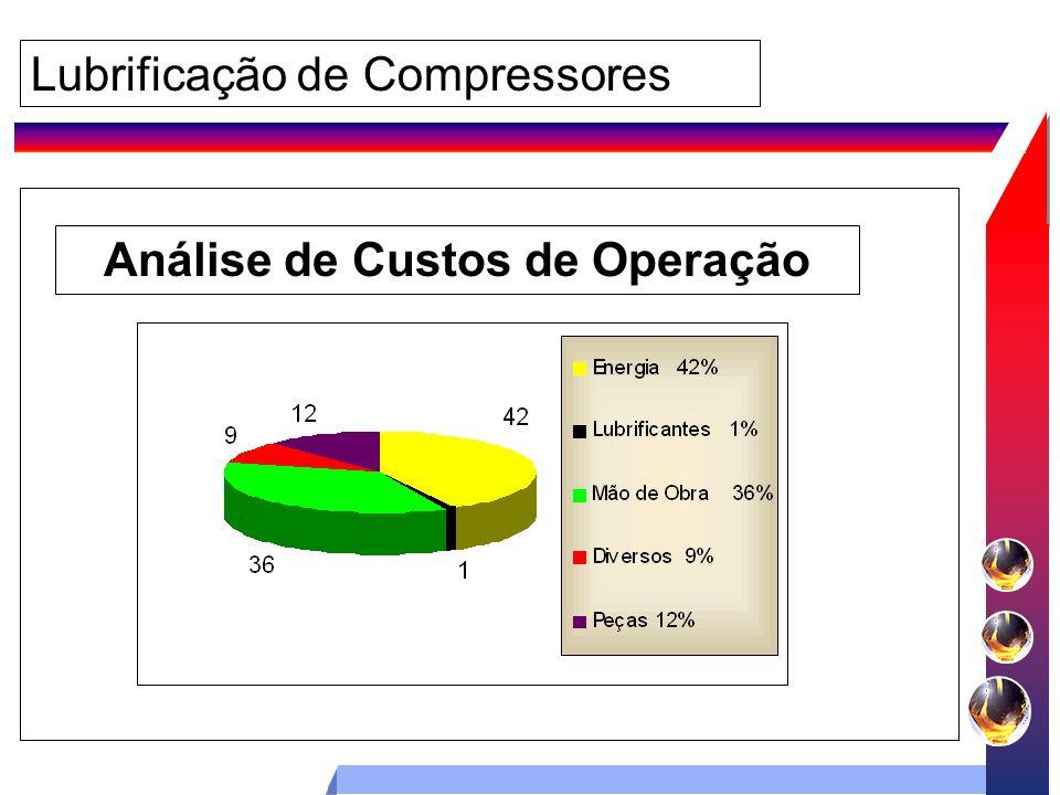 Lubrificação de Compressores Análise de Custos de Operação